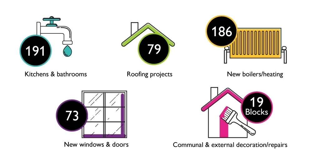Maximising tenant benefits from heating upgrades